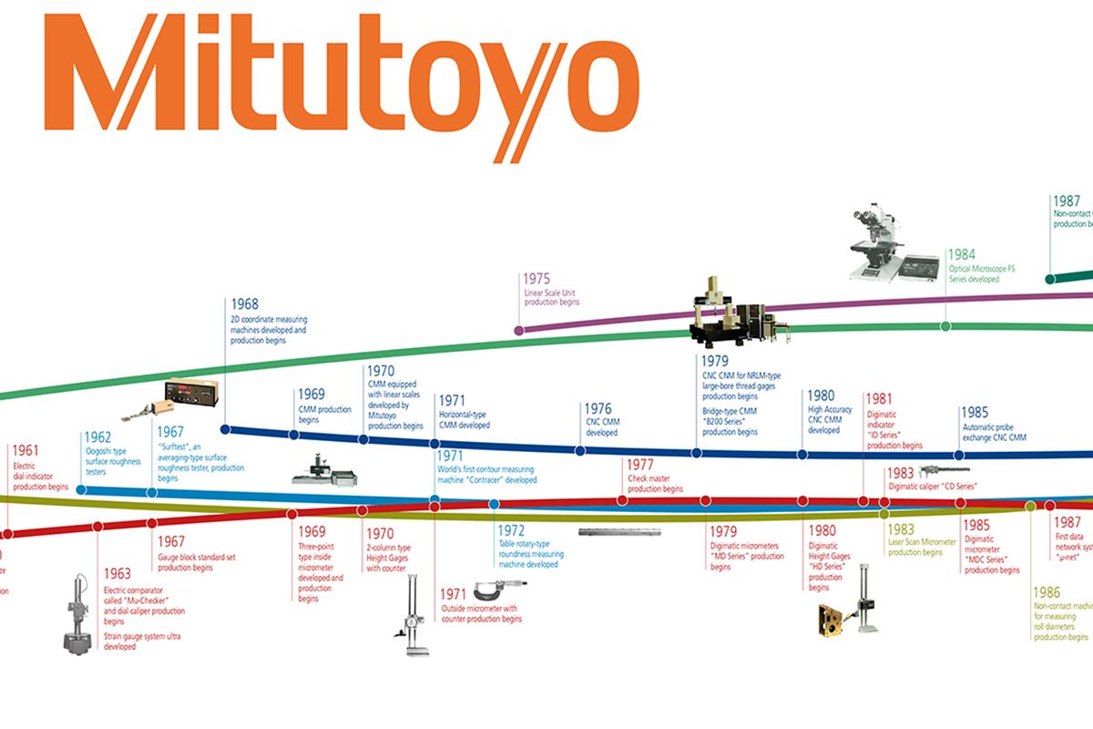 Mitutoyo – Messewand
